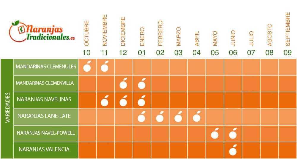 calendario de las variedades